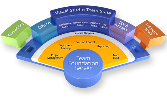 Microsoft Team Foundation Server- TFS Source Control System