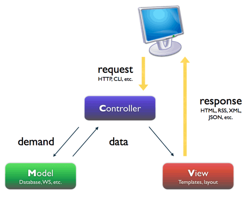 MVC Architecture use by Codeigniter Framework