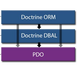 Transformation Between Doctrine Entity And MySQL Database