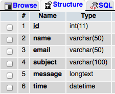 simple mysql contact table structure