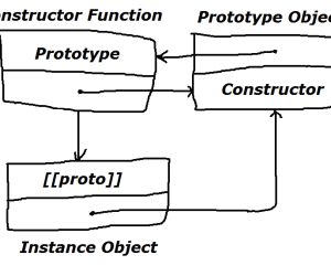 Object Oriented JavaScript: Inheritance, (Static) Method