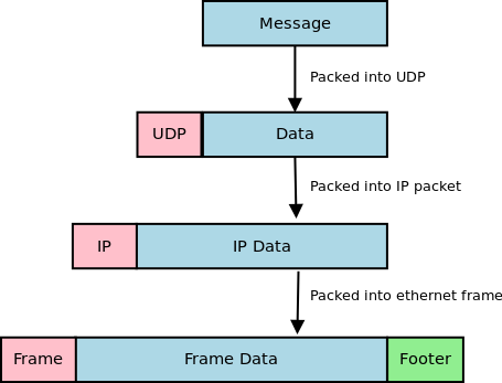 udp programming in java